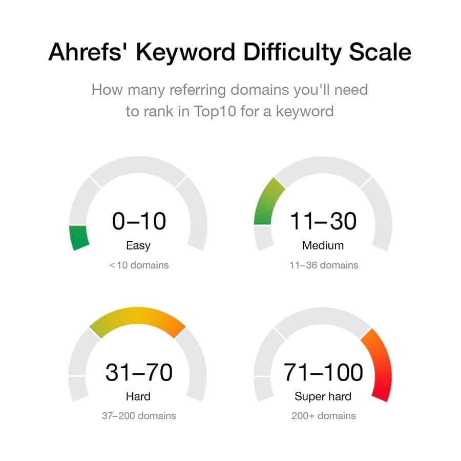 Apa itu Keyword Difficulty Ahrefs